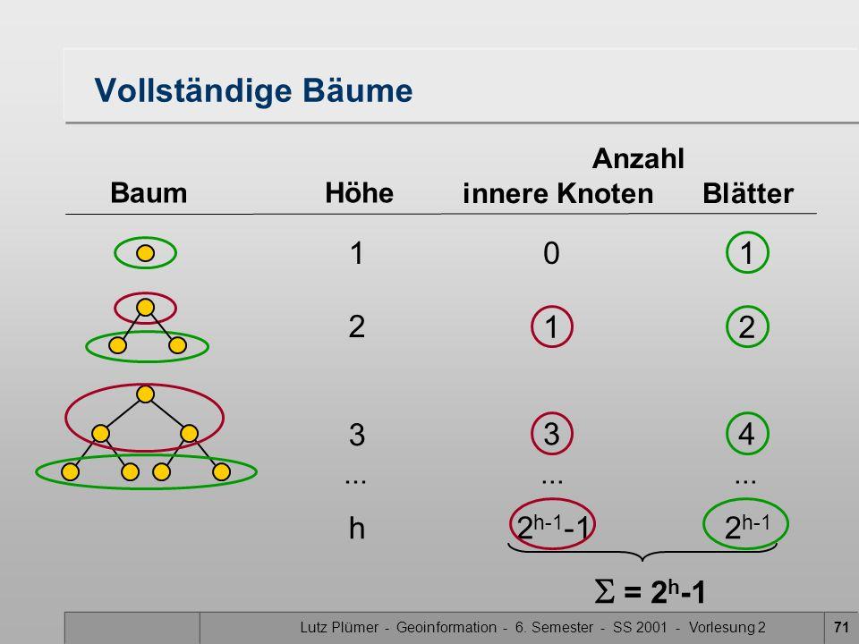 Lutz Plümer - Geoinformation - 6. Semester - SS 2001 - Vorlesung 271 Vollständige Bäume BaumHöhe Anzahl innere Knoten Blätter 1 3 0 1 3 1 2 4 h2 h-1 -