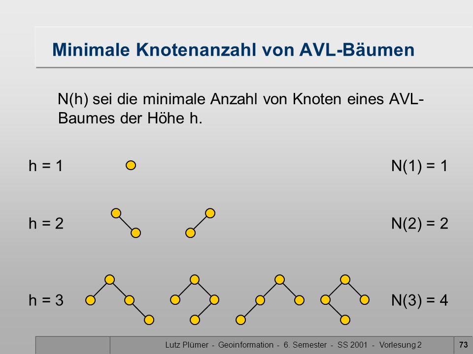 Lutz Plümer - Geoinformation - 6. Semester - SS 2001 - Vorlesung 273 Minimale Knotenanzahl von AVL-Bäumen N(h) sei die minimale Anzahl von Knoten eine