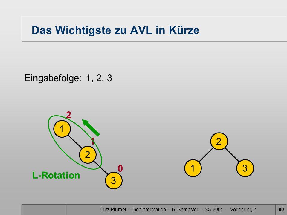 Lutz Plümer - Geoinformation - 6. Semester - SS 2001 - Vorlesung 280 Das Wichtigste zu AVL in Kürze Eingabefolge: 1, 2, 3 1 2 3 2 13 0 1 2 L-Rotation
