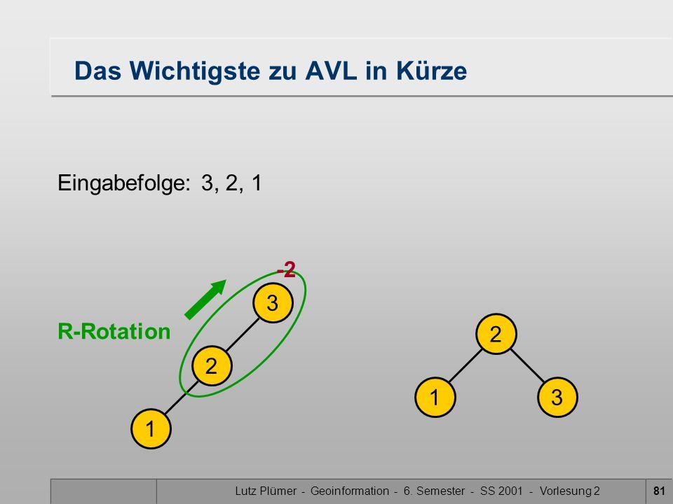 Lutz Plümer - Geoinformation - 6. Semester - SS 2001 - Vorlesung 281 Das Wichtigste zu AVL in Kürze Eingabefolge: 3, 2, 1 2 13 1 2 3 R-Rotation -2