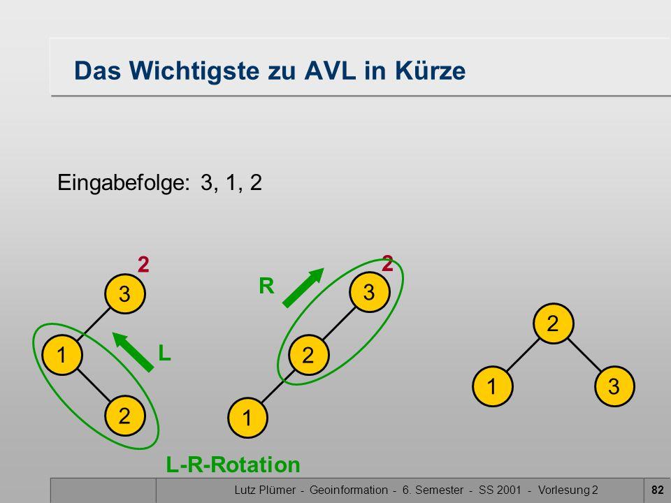 Lutz Plümer - Geoinformation - 6. Semester - SS 2001 - Vorlesung 282 Das Wichtigste zu AVL in Kürze Eingabefolge: 3, 1, 2 2 13 1 2 3 1 2 3 L-R-Rotatio