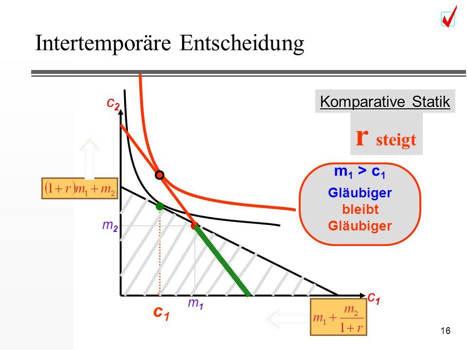 16 Intertemporäre Entscheidung c2c2 c1c1 m2m2 m1m1 c1c1 Komparative Statik m 1 > c 1 Gläubiger r steigt m 1 > c 1 Gläubiger bleibt Gläubiger