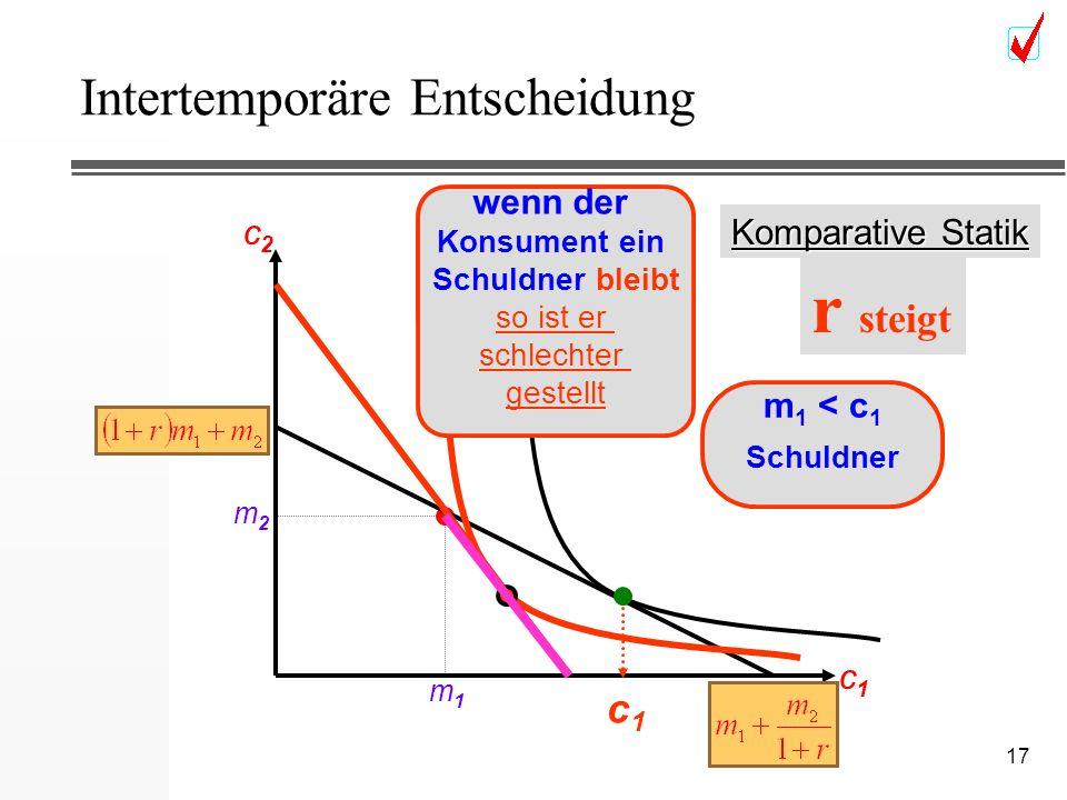 17 Intertemporäre Entscheidung c2c2 c1c1 m2m2 m1m1 c1c1 Komparative Statik m 1 < c 1 Schuldner r steigt wenn der Konsument ein Schuldner bleibt wenn d
