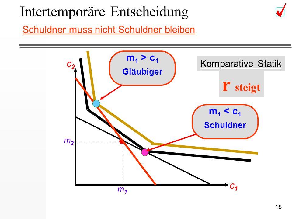 18 Intertemporäre Entscheidung c2c2 c1c1 m2m2 m1m1 Komparative Statik r steigt m 1 > c 1 Gläubiger m 1 < c 1 Schuldner Schuldner muss nicht Schuldner