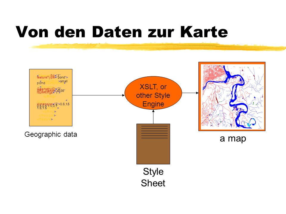 Von den Daten zur Karte Style Sheet XSLT, or other Style Engine small pond 0.6,1.5 0.5,0.5 1.0,0.7 1.5,1.5 Geographic data a map