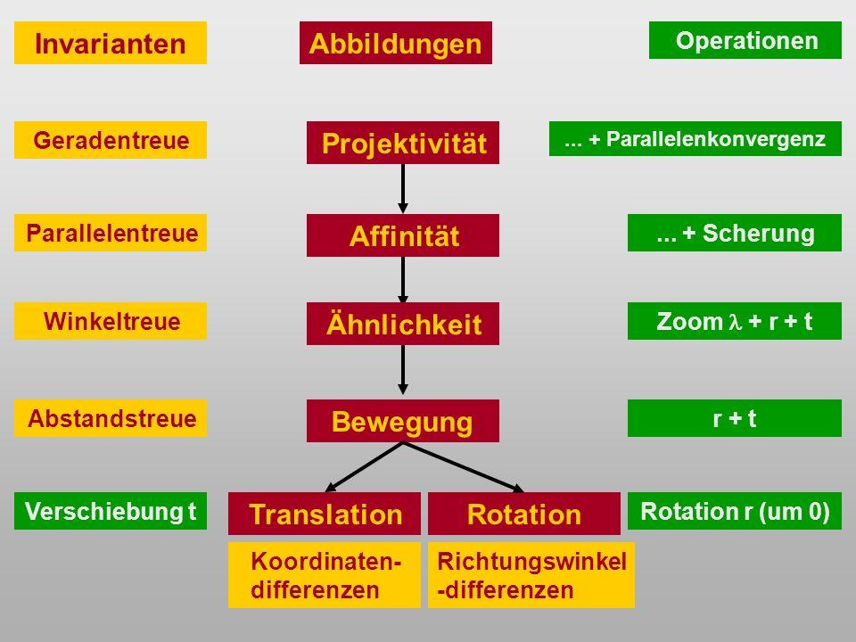 Projektivität Affinität Ähnlichkeit TranslationRotation Bewegung Invarianten Geradentreue Parallelentreue Winkeltreue Abstandstreue Koordinaten- differenzen Richtungswinkel -differenzen Operationen Rotation r (um 0)Verschiebung t Zoom + r + t r + t...