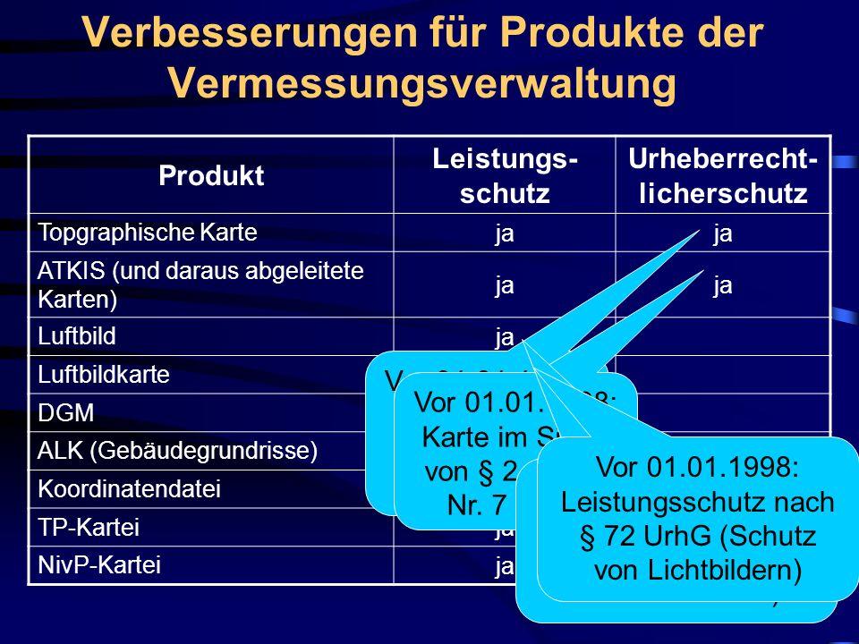 Verbesserungen für Produkte der Vermessungsverwaltung Produkt Leistungs- schutz Urheberrecht- licherschutz Topgraphische Karte ja ATKIS (und daraus abgeleitete Karten) ja Luftbild ja Luftbildkarte ja DGM ja ALK (Gebäudegrundrisse) ja Koordinatendatei ja TP-Kartei ja NivP-Kartei ja Vor 01.01.1998: Karte im Sinne von § 2 Abs.