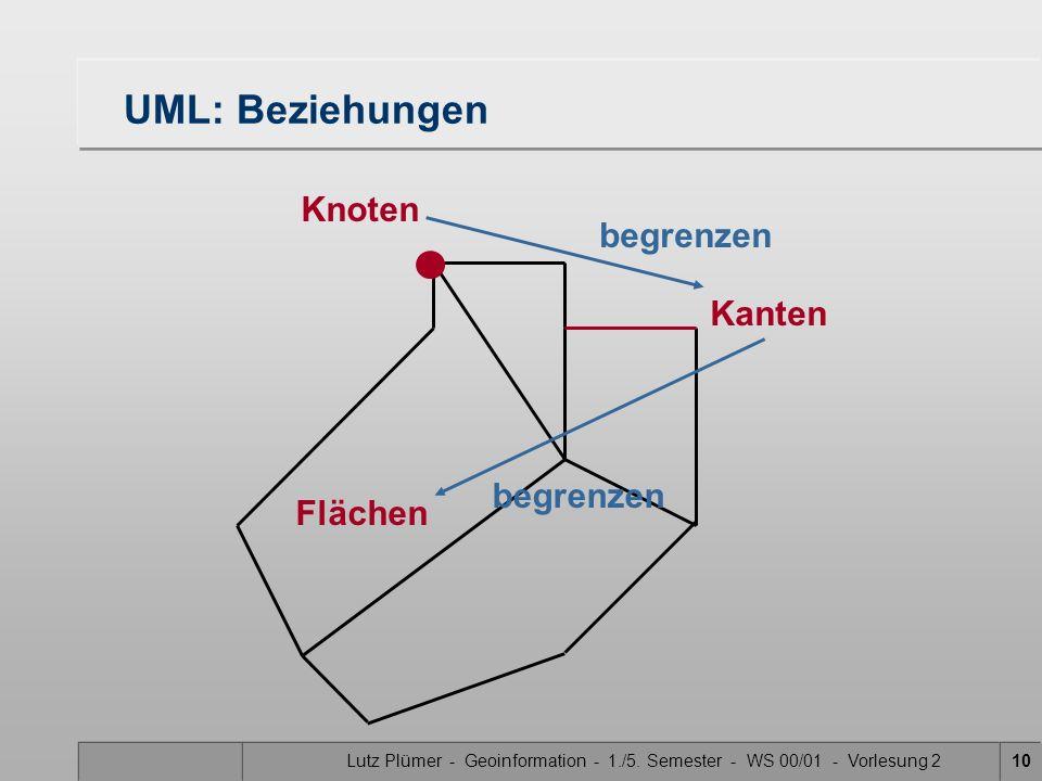 Lutz Plümer - Geoinformation - 1./5. Semester - WS 00/01 - Vorlesung 210 UML: Beziehungen Flächen Knoten Kanten begrenzen