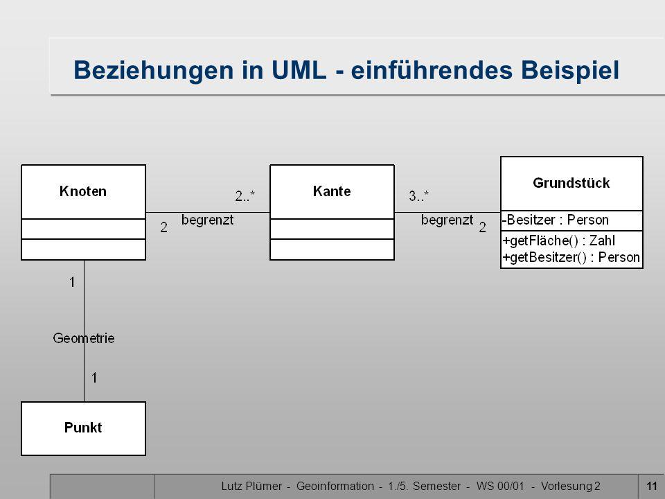 Lutz Plümer - Geoinformation - 1./5. Semester - WS 00/01 - Vorlesung 211 Beziehungen in UML - einführendes Beispiel