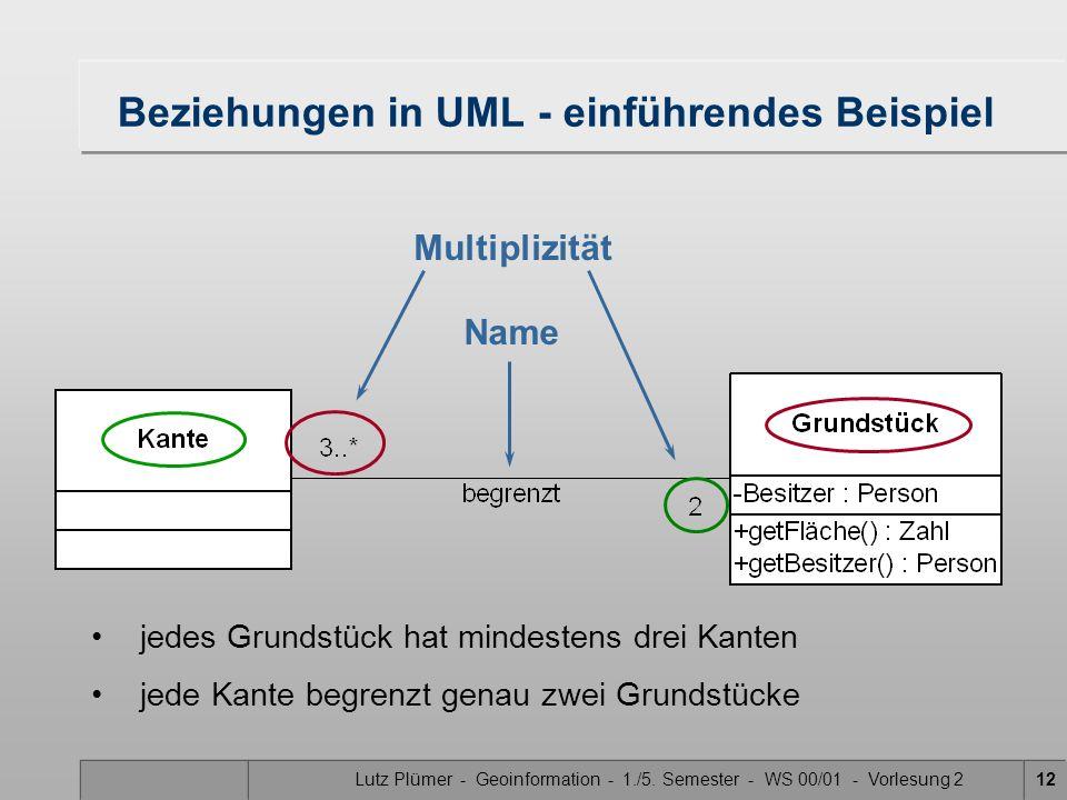 Lutz Plümer - Geoinformation - 1./5. Semester - WS 00/01 - Vorlesung 212 Name Multiplizität jedes Grundstück hat mindestens drei Kanten jede Kante beg
