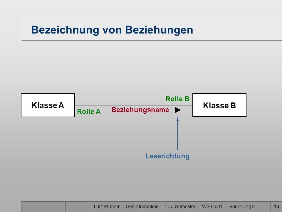 Lutz Plümer - Geoinformation - 1./5. Semester - WS 00/01 - Vorlesung 213 Klasse A Klasse B Beziehungsname Rolle A Rolle B Leserichtung Bezeichnung von