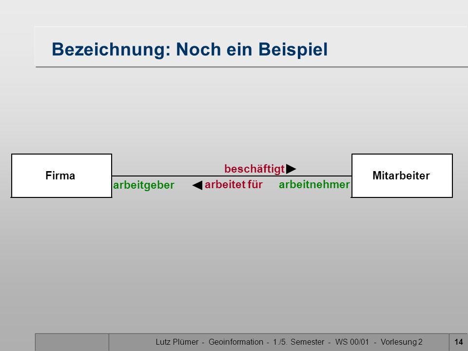 Lutz Plümer - Geoinformation - 1./5. Semester - WS 00/01 - Vorlesung 214 FirmaMitarbeiter arbeitgeber arbeitnehmer beschäftigt arbeitet für Bezeichnun