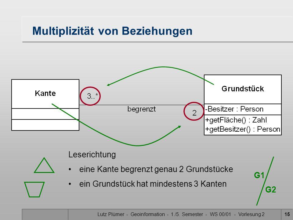 Lutz Plümer - Geoinformation - 1./5. Semester - WS 00/01 - Vorlesung 215 Multiplizität von Beziehungen G1 G2 Leserichtung eine Kante begrenzt genau 2