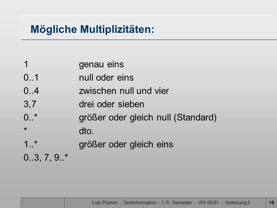 Lutz Plümer - Geoinformation - 1./5. Semester - WS 00/01 - Vorlesung 216 Mögliche Multiplizitäten: 1genau eins 0..1null oder eins 0..4zwischen null un