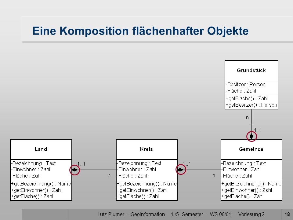 Lutz Plümer - Geoinformation - 1./5. Semester - WS 00/01 - Vorlesung 218 Eine Komposition flächenhafter Objekte