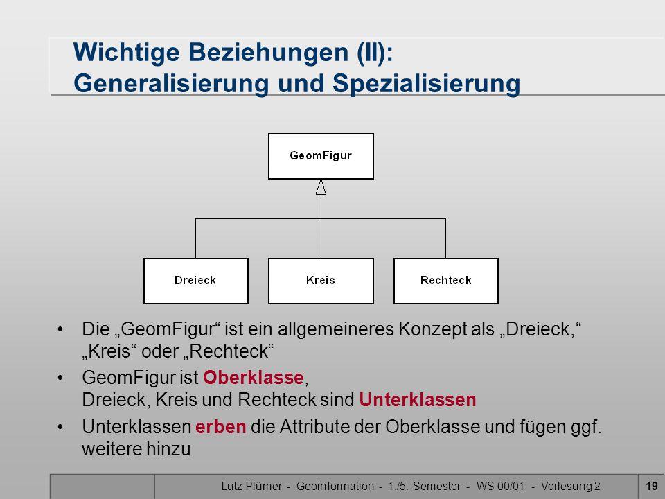 Lutz Plümer - Geoinformation - 1./5. Semester - WS 00/01 - Vorlesung 219 Wichtige Beziehungen (II): Generalisierung und Spezialisierung Die GeomFigur