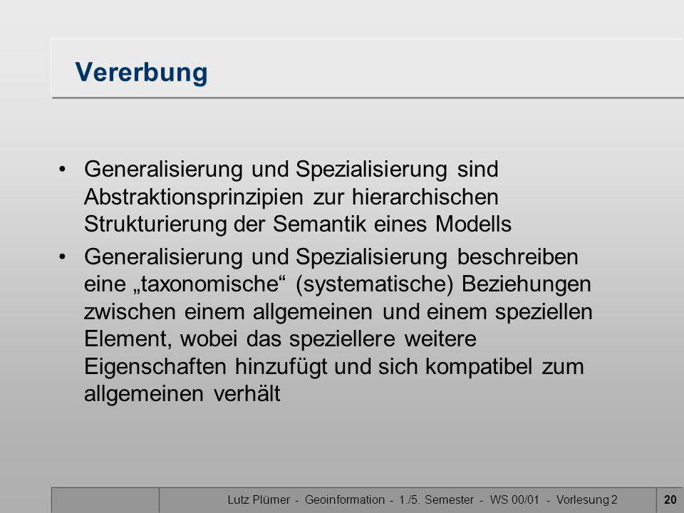 Lutz Plümer - Geoinformation - 1./5. Semester - WS 00/01 - Vorlesung 220 Vererbung Generalisierung und Spezialisierung sind Abstraktionsprinzipien zur