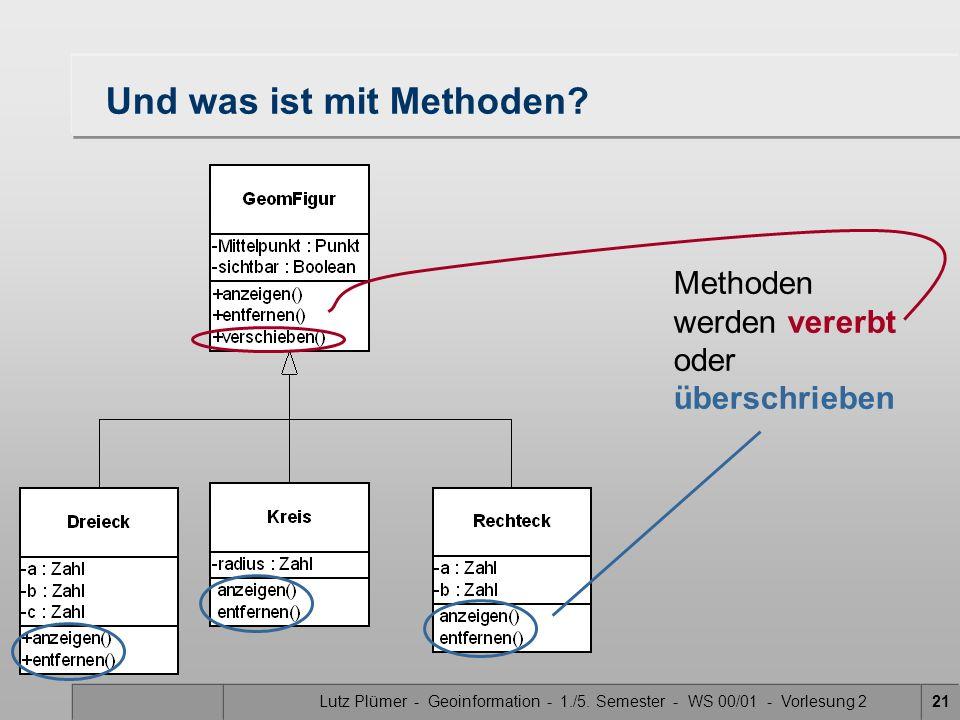Lutz Plümer - Geoinformation - 1./5. Semester - WS 00/01 - Vorlesung 221 Und was ist mit Methoden? Methoden werden vererbt oder überschrieben