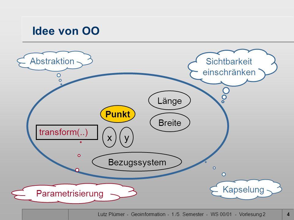 Lutz Plümer - Geoinformation - 1./5. Semester - WS 00/01 - Vorlesung 24 Punkt Bezugssystem Breite Länge xy transform(..) Sichtbarkeit einschränken Abs