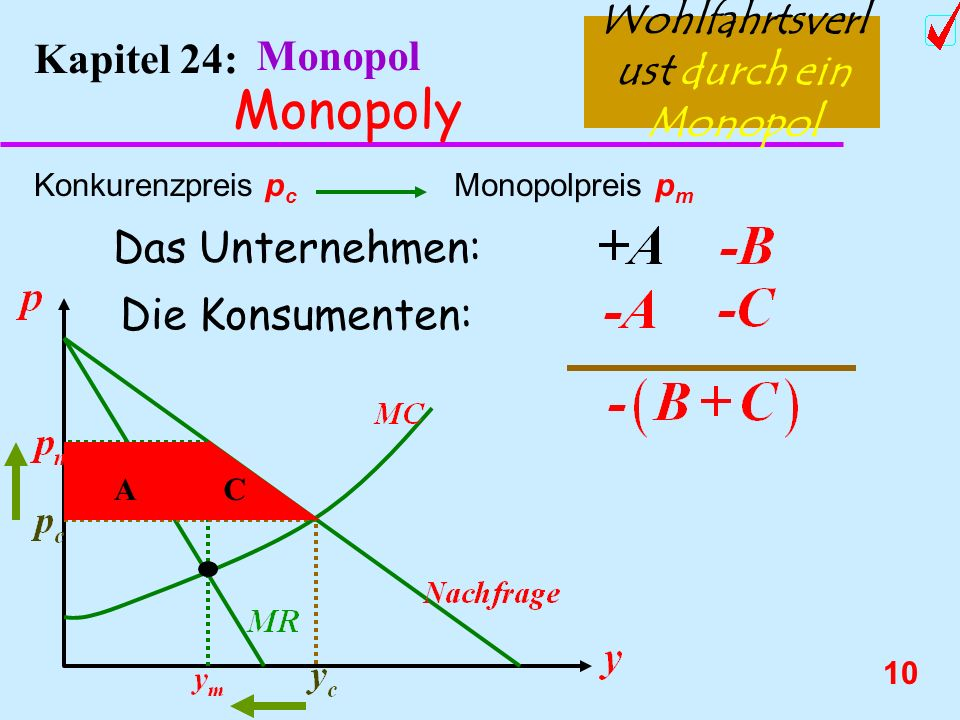 9 Kapitel 24: Monopol Monopoly Wohlfahrtsverl ust durch ein Monopol Konkurenzpreis p c Monopolpreis p m A B Das Unternehmen: