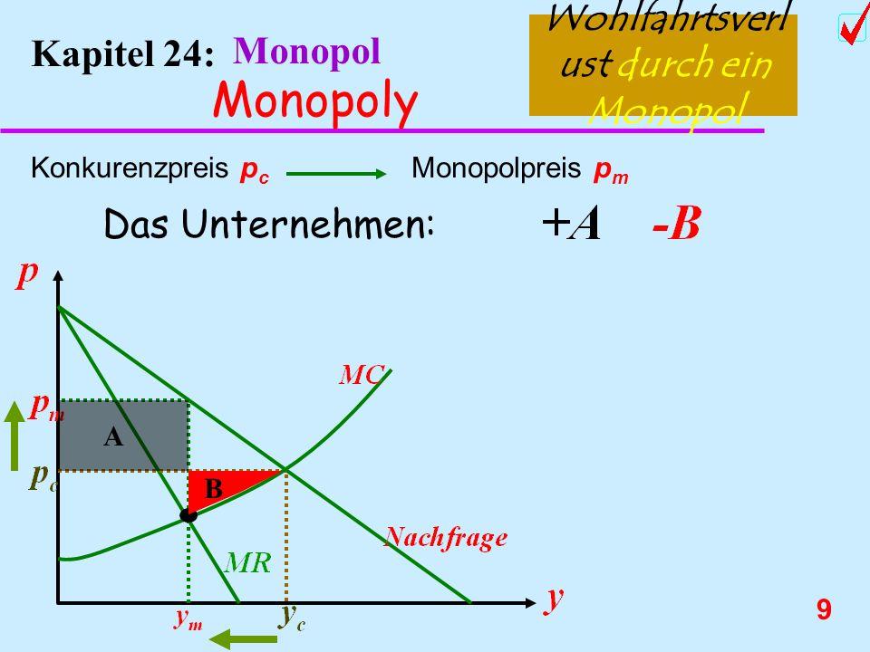 8 Kapitel 24: Monopol Monopoly Wohlfahrtsverlus t durch ein Monopol Deadweight Loss of Monopoly