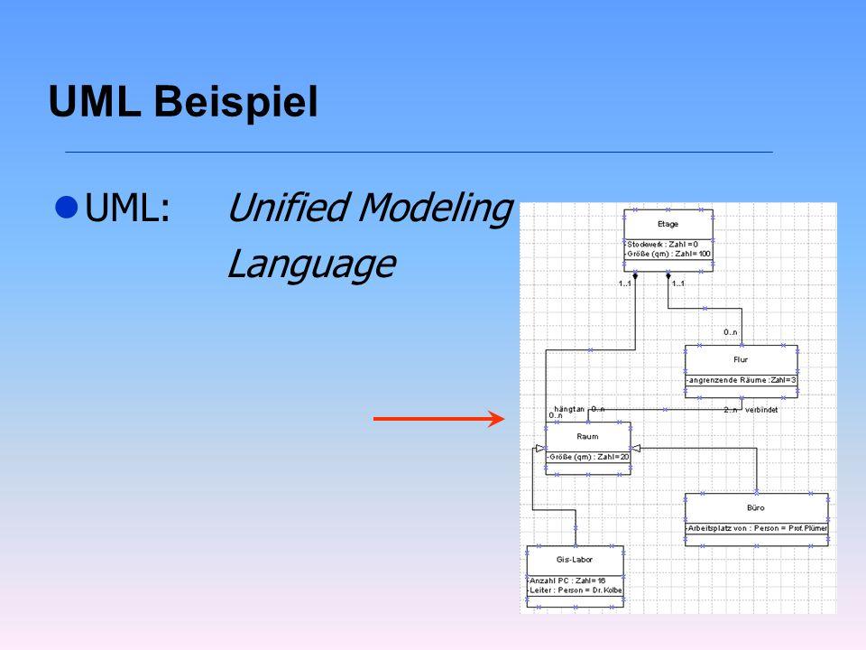 UML Beispiel lUML: Unified Modeling Language