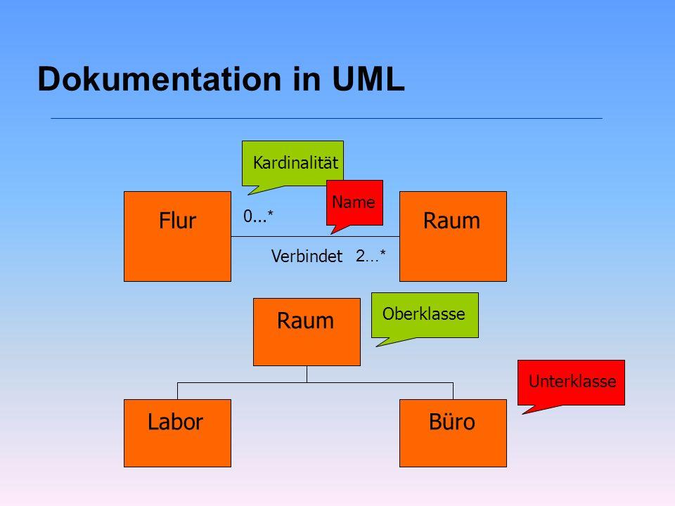 Dokumentation in UML FlurRaum Verbindet 2...* 0... * Raum LaborBüro Oberklasse Unterklasse Kardinalität Name