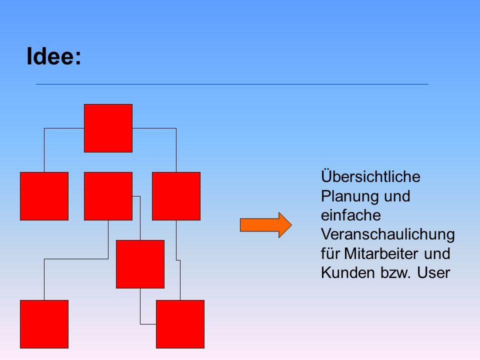 Idee: Übersichtliche Planung und einfache Veranschaulichung für Mitarbeiter und Kunden bzw. User