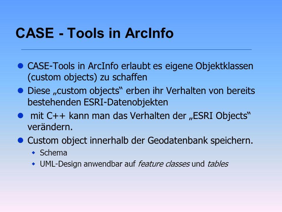 CASE - Tools in ArcInfo lCASE-Tools in ArcInfo erlaubt es eigene Objektklassen (custom objects) zu schaffen lDiese custom objects erben ihr Verhalten