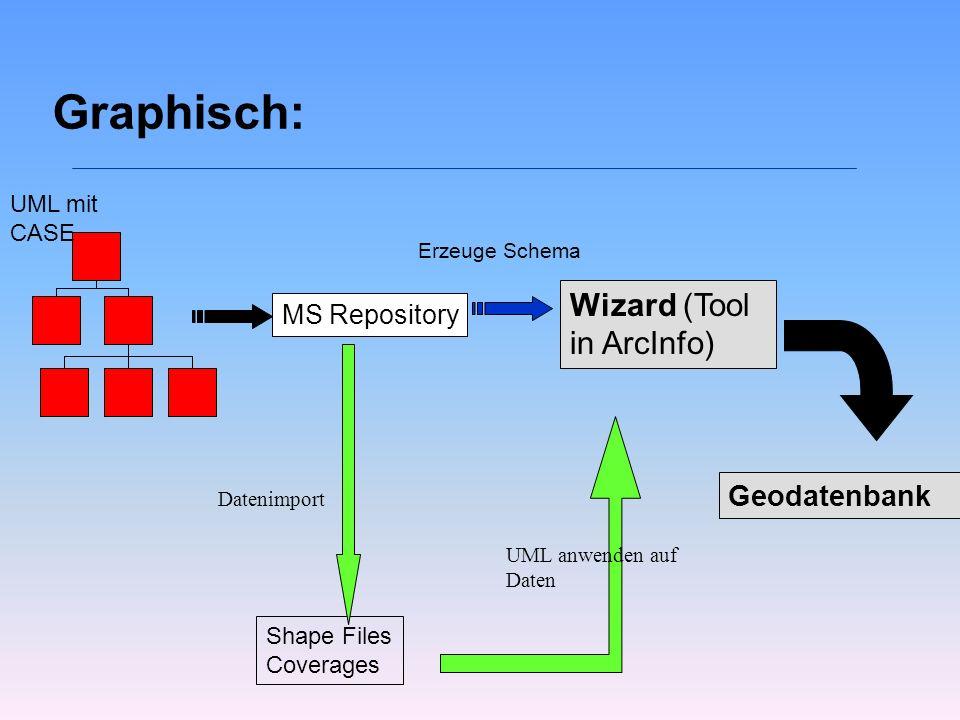 Graphisch: MS Repository Shape Files Coverages Geodatenbank Wizard (Tool in ArcInfo) Datenimport UML anwenden auf Daten UML mit CASE Erzeuge Schema