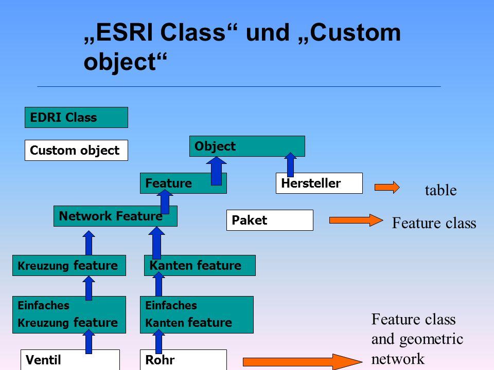 ESRI Class und Custom object EDRI Class Custom object Object FeatureHersteller Network Feature Paket Kreuzung featureKanten feature Paket VentilRohr E