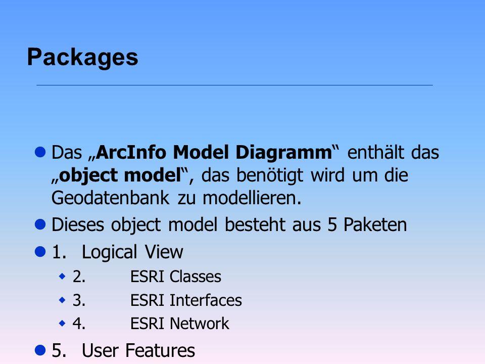 Packages l5.User Features lDas ArcInfo Model Diagramm enthält dasobject model, das benötigt wird um die Geodatenbank zu modellieren. lDieses object mo