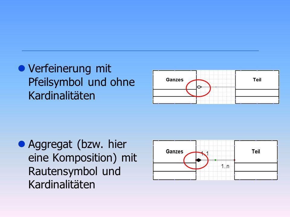 lVerfeinerung mit Pfeilsymbol und ohne Kardinalitäten lAggregat (bzw. hier eine Komposition) mit Rautensymbol und Kardinalitäten