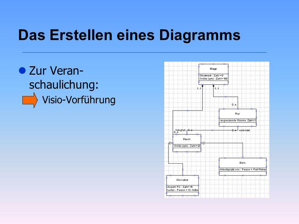 Das Erstellen eines Diagramms lZur Veran- schaulichung: wVisio-Vorführung