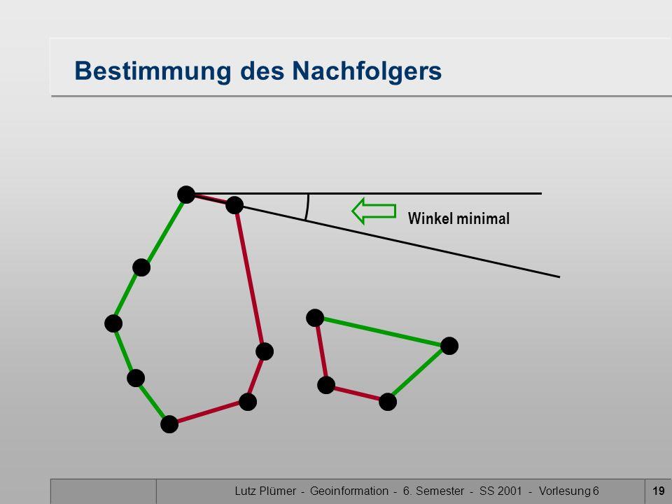 Lutz Plümer - Geoinformation - 6. Semester - SS 2001 - Vorlesung 618 Bestimmung des Nachfolgers Winkel nicht minimal
