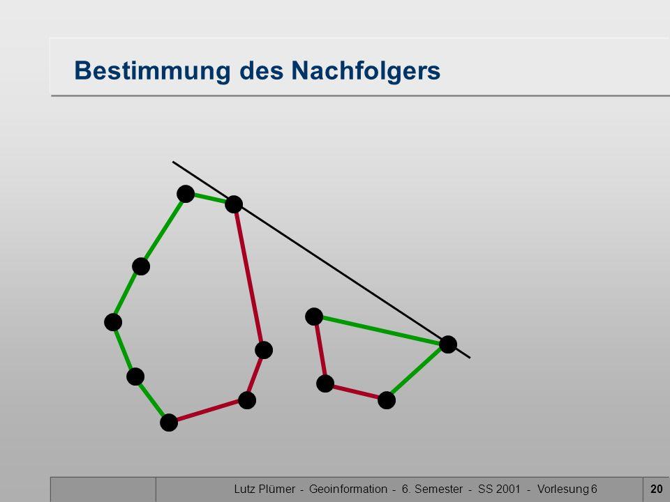 Lutz Plümer - Geoinformation - 6. Semester - SS 2001 - Vorlesung 619 Bestimmung des Nachfolgers Winkel minimal