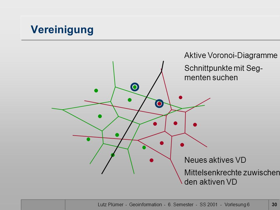 Lutz Plümer - Geoinformation - 6. Semester - SS 2001 - Vorlesung 629 Vereinigung Aktive Voronoi-Diagramme Schnittpunkte mit Seg- menten suchen Neues a