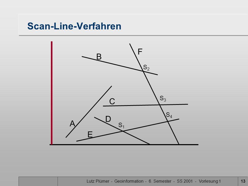 Lutz Plümer - Geoinformation - 6. Semester - SS 2001 - Vorlesung 113 Scan-Line-Verfahren A B F C D E S1S1 S3S3 S2S2 S4S4