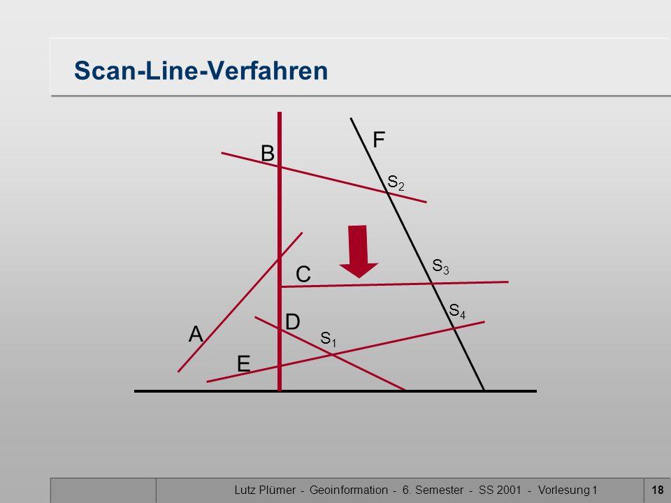 Lutz Plümer - Geoinformation - 6. Semester - SS 2001 - Vorlesung 118 Scan-Line-Verfahren A B F C D E S1S1 S3S3 S2S2 S4S4
