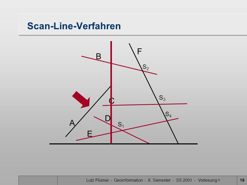 Lutz Plümer - Geoinformation - 6. Semester - SS 2001 - Vorlesung 119 Scan-Line-Verfahren A B F C D E S1S1 S3S3 S2S2 S4S4
