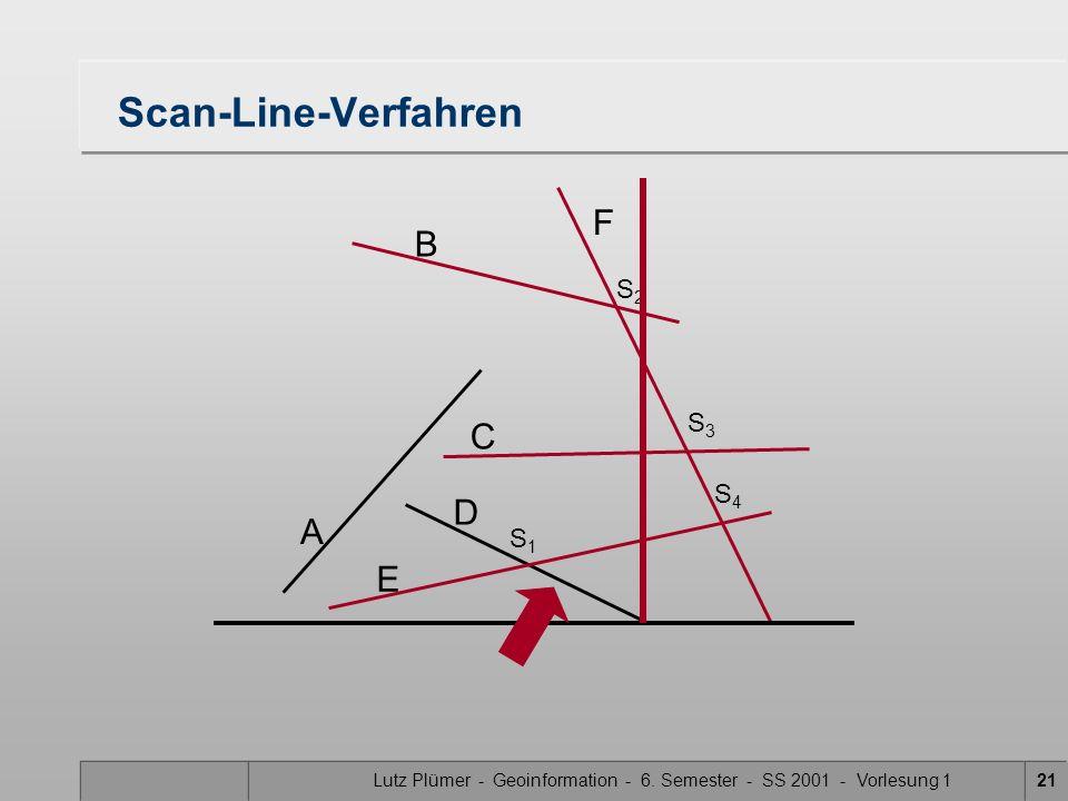 Lutz Plümer - Geoinformation - 6. Semester - SS 2001 - Vorlesung 121 Scan-Line-Verfahren A B F C D E S1S1 S3S3 S2S2 S4S4