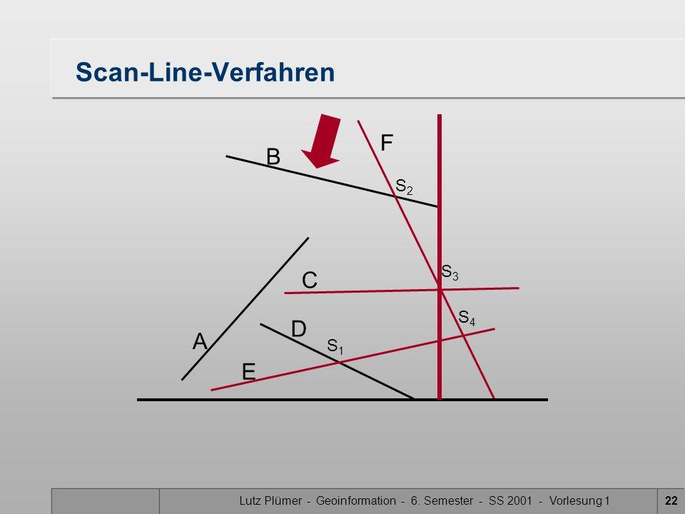 Lutz Plümer - Geoinformation - 6. Semester - SS 2001 - Vorlesung 122 Scan-Line-Verfahren A B F C D E S1S1 S3S3 S2S2 S4S4