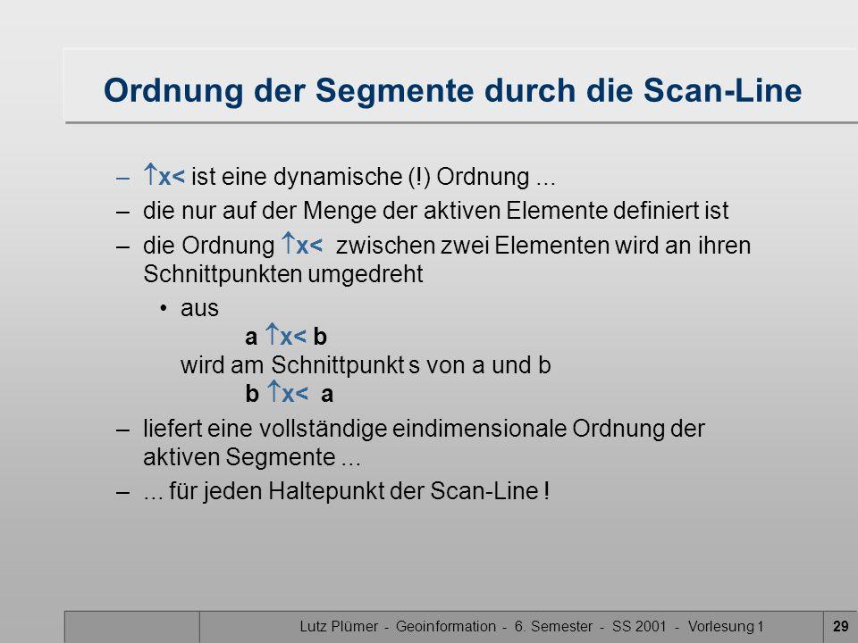 Lutz Plümer - Geoinformation - 6. Semester - SS 2001 - Vorlesung 129 Ordnung der Segmente durch die Scan-Line – x< ist eine dynamische (!) Ordnung...