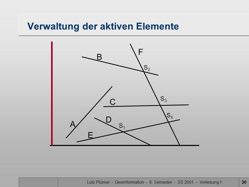 Lutz Plümer - Geoinformation - 6. Semester - SS 2001 - Vorlesung 130 Verwaltung der aktiven Elemente A B F C D E S1S1 S3S3 S2S2 S4S4