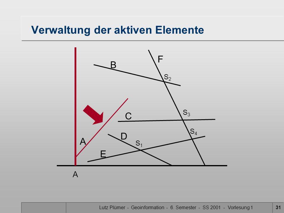 Lutz Plümer - Geoinformation - 6. Semester - SS 2001 - Vorlesung 131 Verwaltung der aktiven Elemente A B F C D E S1S1 S3S3 S2S2 S4S4 A