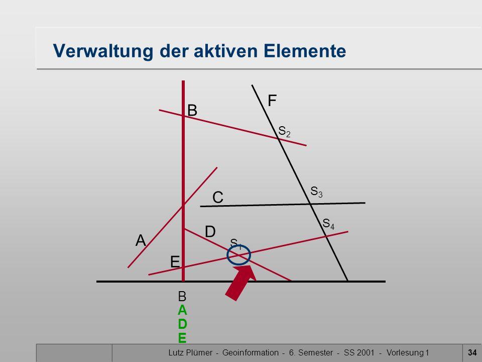 Lutz Plümer - Geoinformation - 6. Semester - SS 2001 - Vorlesung 134 Verwaltung der aktiven Elemente A B F C D E S1S1 S3S3 S2S2 S4S4 B D A E