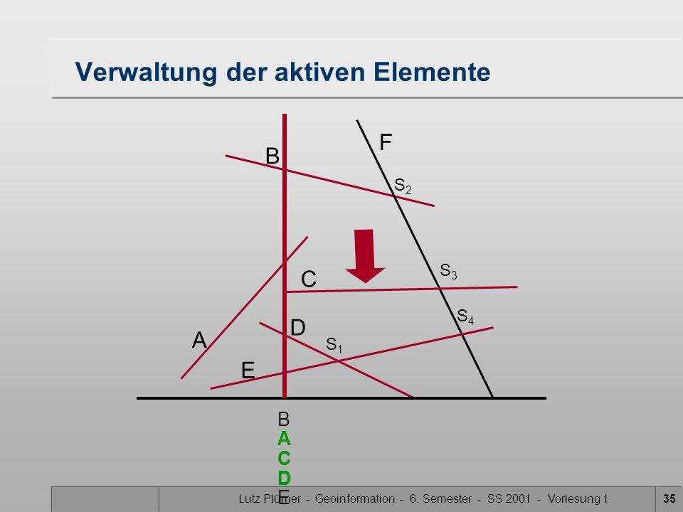 Lutz Plümer - Geoinformation - 6. Semester - SS 2001 - Vorlesung 135 Verwaltung der aktiven Elemente A B F C D E S1S1 S3S3 S2S2 S4S4 B C A D E
