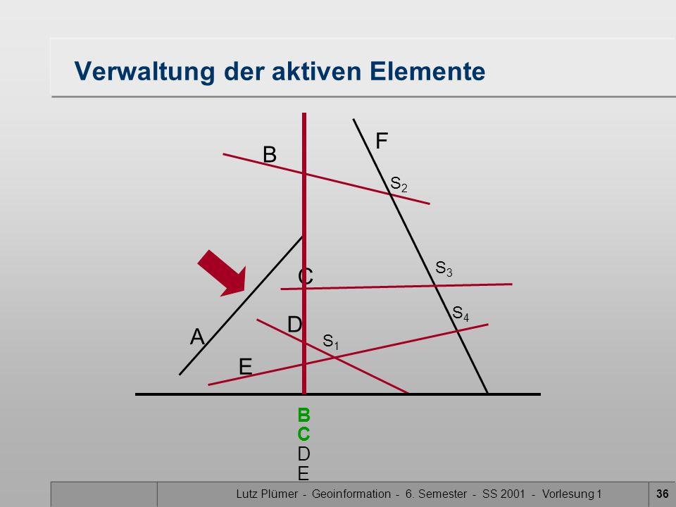 Lutz Plümer - Geoinformation - 6. Semester - SS 2001 - Vorlesung 136 Verwaltung der aktiven Elemente A B F C D E S1S1 S3S3 S2S2 S4S4 B D C E