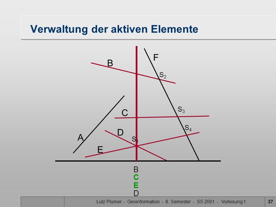 Lutz Plümer - Geoinformation - 6. Semester - SS 2001 - Vorlesung 137 Verwaltung der aktiven Elemente A B F C D E S1S1 S3S3 S2S2 S4S4 B E C D