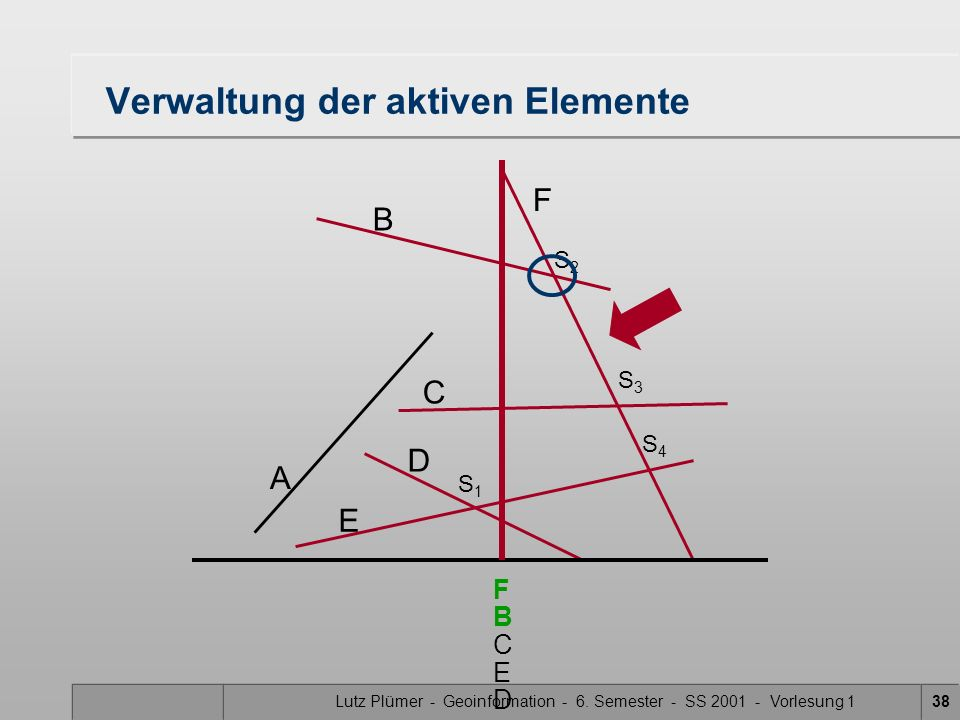 Lutz Plümer - Geoinformation - 6. Semester - SS 2001 - Vorlesung 138 Verwaltung der aktiven Elemente A B F C D E S1S1 S3S3 S2S2 S4S4 F C B E D
